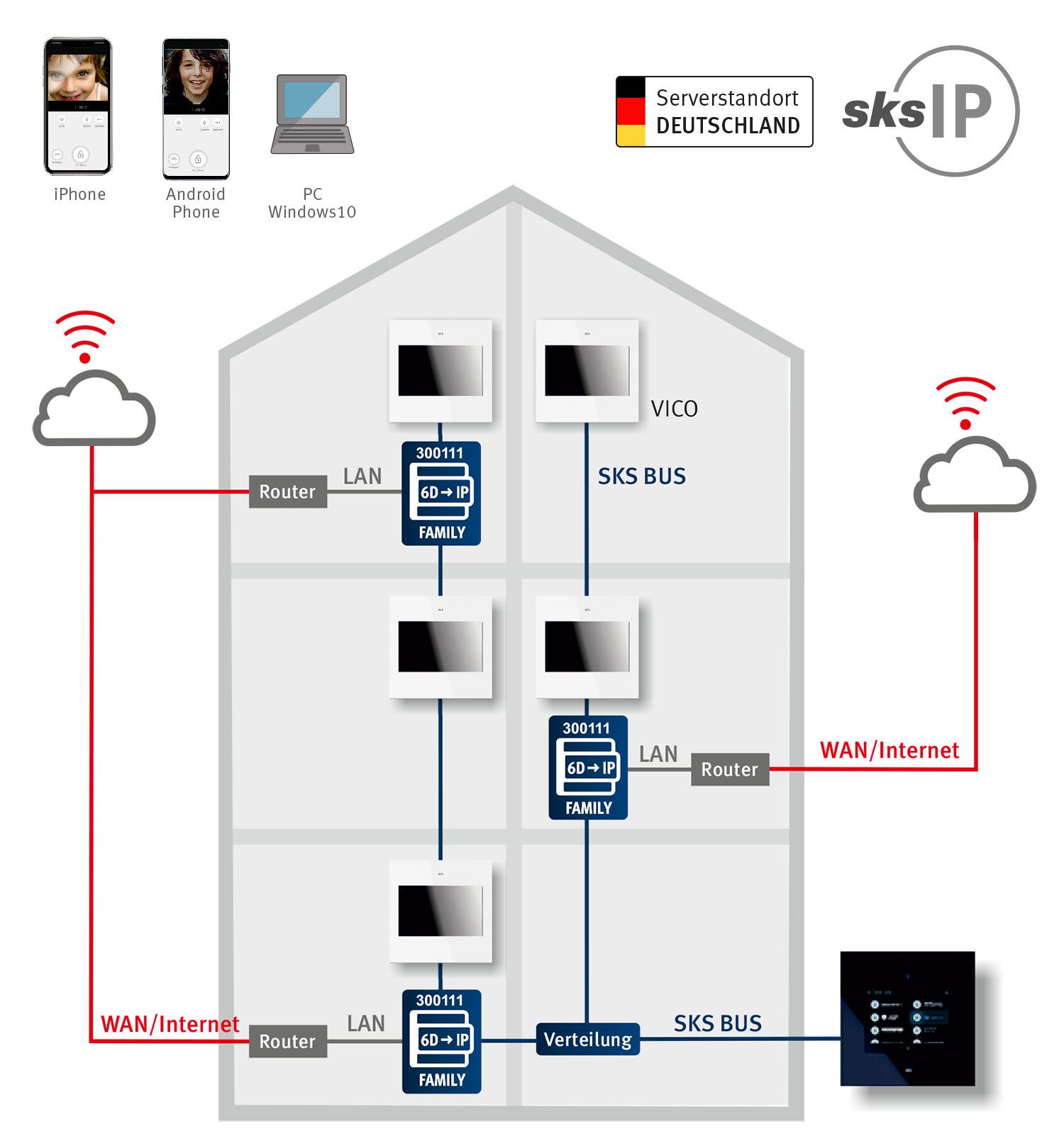 sks-ip-gateway-family-Schema.jpg